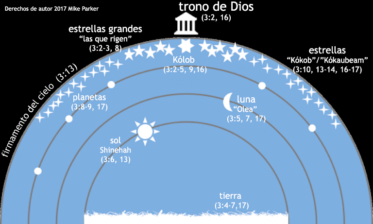 Mapa del Cosmos